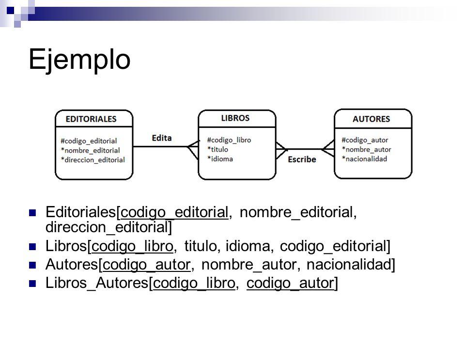 Ejemplo Editoriales[codigo_editorial, nombre_editorial, direccion_editorial] Libros[codigo_libro, titulo, idioma, codigo_editorial]